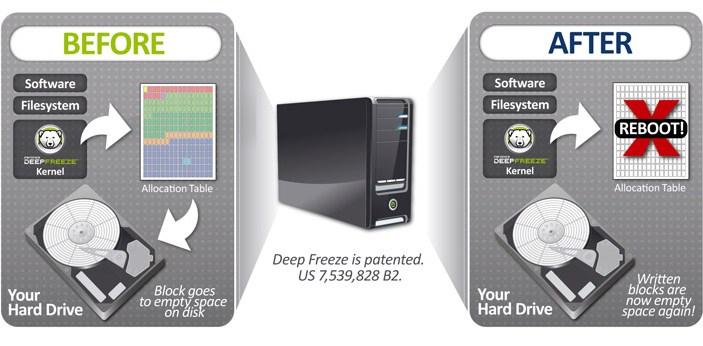 faronics-deep-freeze-enterprise-8-23-220-4837-multilingual-keygen-indir-01